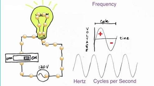 Dòng điện xoay chiều Direct Current