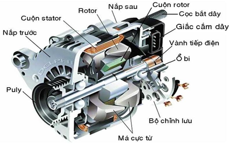 Cấu tạo của máy phát điện xoay chiều 3 pha