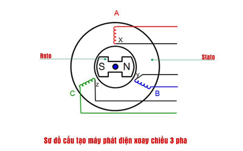 sơ đồ cấu tạo nguồn 3 pha