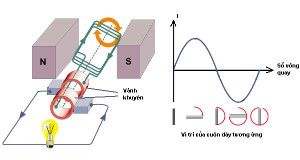 Mạch điều chỉnh dòng điện 1 chiều