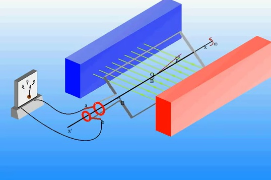 Dòng điện xoay chiều được dùng nhiều hiện nay