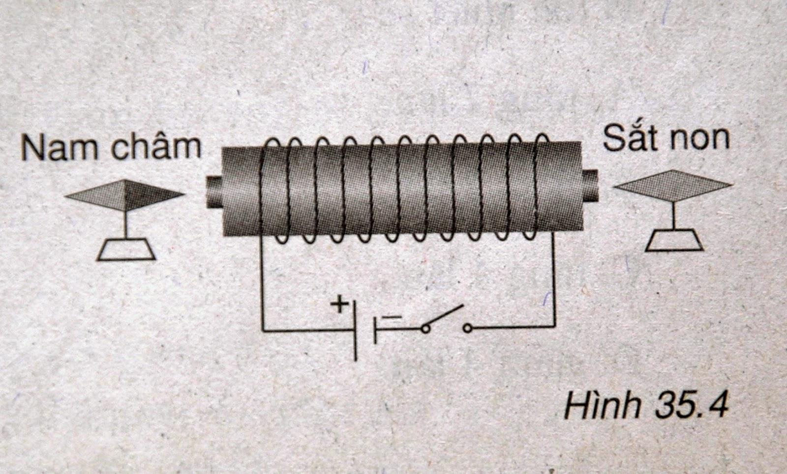 Dòng điện xoay chiều là gì?