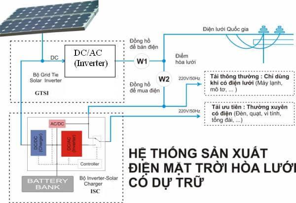 Có nên lắp điện năng lượng mặt trời 2019?