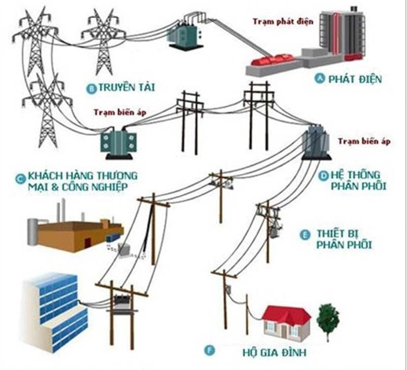 Mạng lưới điện tiêu dùng tại Việt Nam
